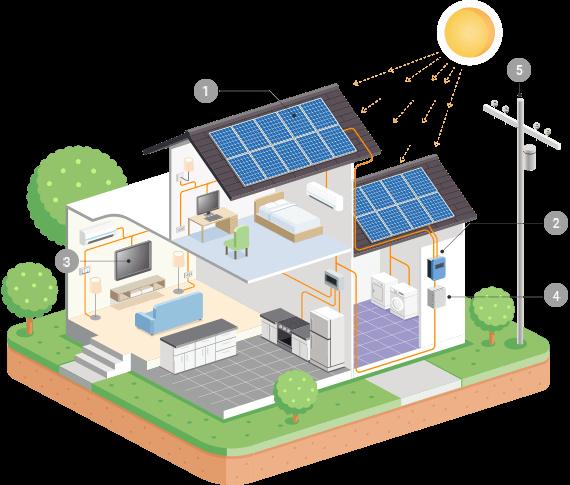 http://das-haus.co.za/wp-content/uploads/2018/10/inner_solar.png